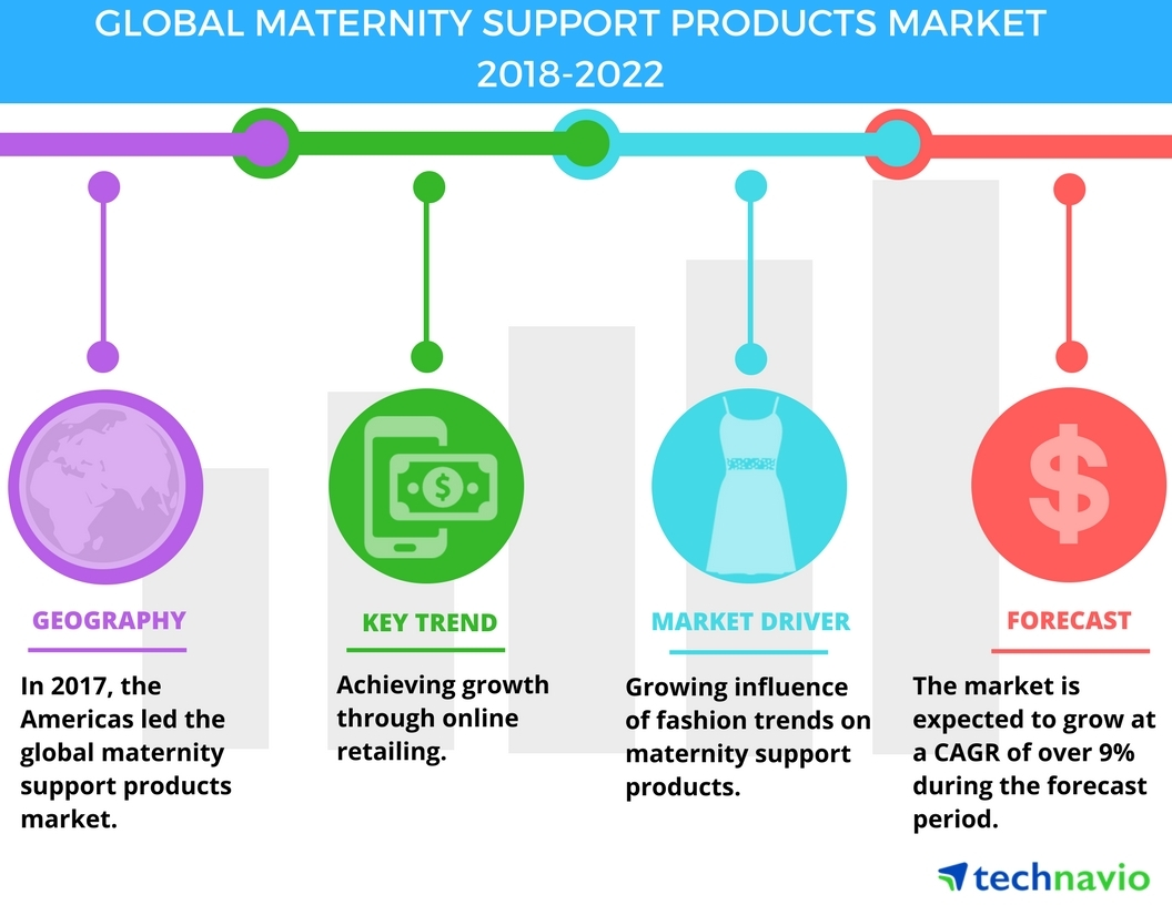fbbca37c6 Global Maternity Support Products Market - Rising Influence of Fashion  Trends to Promote Growth