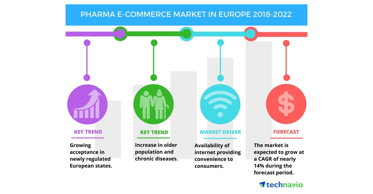 pharma e commerce market in europe growth analysis and forecast technavio business wire. Black Bedroom Furniture Sets. Home Design Ideas