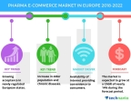 Technavio has published a new market research report on the pharma e-commerce market in Europe from 2018-2022. (Graphic: Business Wire)