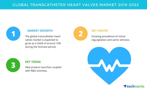 Technavio has published a new market research report on the global transcatheter heart valves market ...