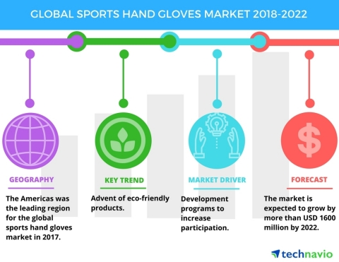 Technavio has published a new market research report on the global sports hand gloves market from 2018-2022. (Graphic: Business Wire)