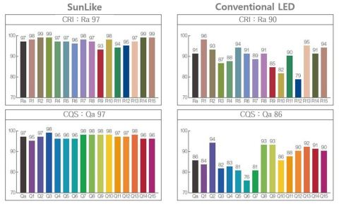Characteristic comparison of conventional LED and SunLike Series LEDs. (Graphic: Business Wire)