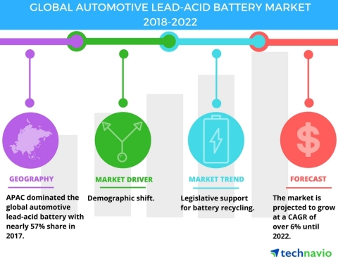Technavio has published a new market research report on the global automotive lead-acid battery market from 2018-2022. (Graphic: Business Wire)