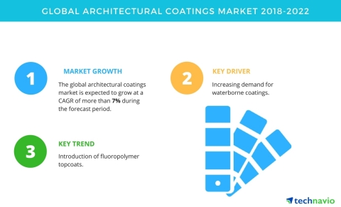 Technavio has published a new market research report on the global architectural coatings market from 2018-2022. (Graphic: Business Wire)