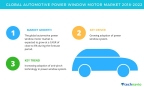 Technavio has published a new market research report on the global automotive power window motor market from 2018-2022. (Graphic: Business Wire)