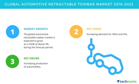 Technavio has published a new market research report on the global automotive retractable towbar market from 2018-2022. (Graphic: Business Wire)
