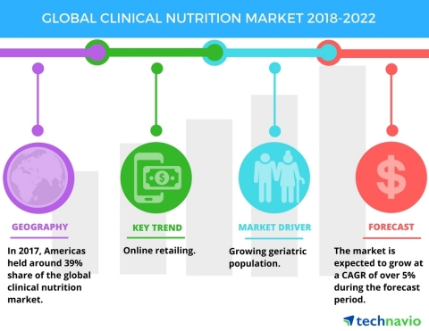 Technavio has published a new market research report on the global clinical nutrition market from 2018-2022. (Graphic: Business Wire)
