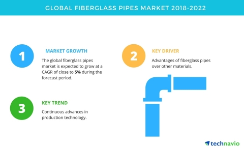 Technavio has published a new market research report on the global fiberglass pipes market from 2018-2022.  (Graphic: Business Wire)