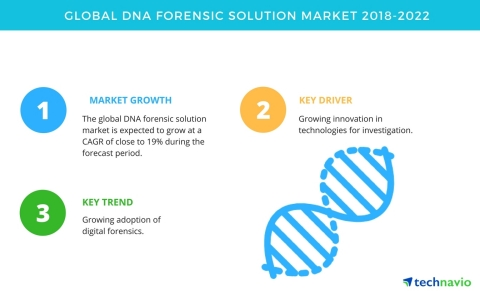 Technavio has published a new market research report on the global DNA forensic solution market from 2018-2022. (Graphic: Business Wire)