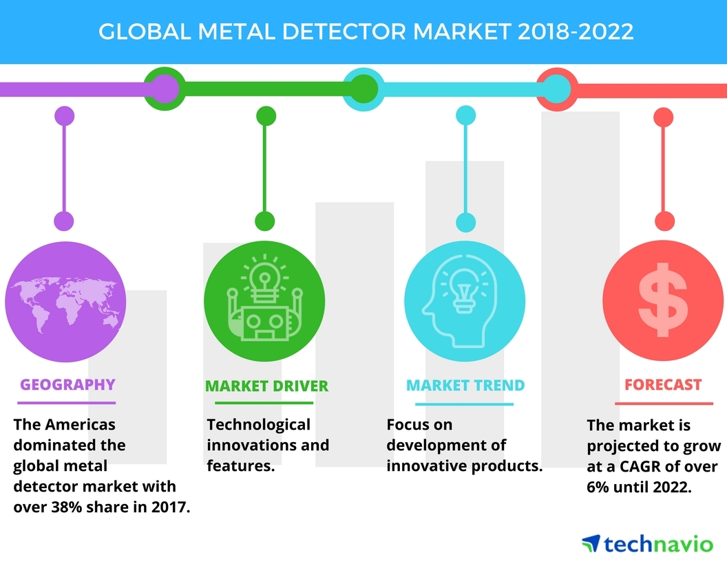 Metal Detector Wiring Diagram Library Circuit Boards Likewise Schematics Gold Top Emerging Trends In The Global Market Technavio Business Wire