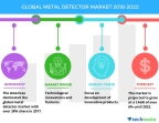 Technavio has published a new market research report on the global metal detector market from 2018-2022. (Graphic: Business Wire)