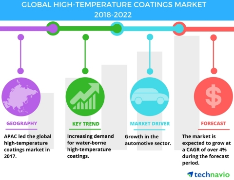 Technavio has published a new market research report on the global high-temperature coatings market from 2018-2022. (Graphic: Business Wire)