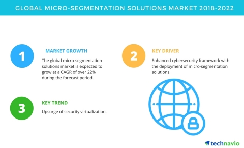 Technavio has published a new market research report on the global micro-segmentation solutions market from 2018-2022. (Graphic: Business Wire)