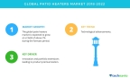 Technavio has published a new market research report on the global patio heaters market from 2018-2022. (Graphic: Business Wire)