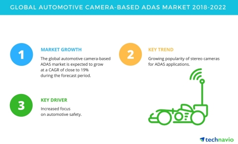 Technavio has published a new market research report on the global automotive camera-based ADAS market from 2018-2022. (Graphic: Business Wire)