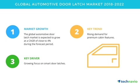 Technavio has published a new market research report on the global automotive door latch market from 2018-2022. (Graphic: Business Wire)