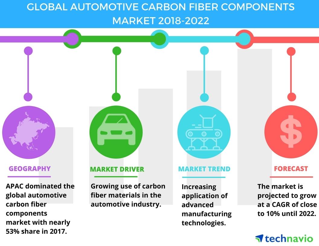 https://mms.businesswire.com/media/20180326005589/en/648089/5/Global_Automotive_Carbon_Fiber_Components_Market_2018-2022.jpg