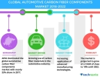 Technavio has published a new market research report on the global automotive carbon fiber components market from 2018-2022.(Graphic: Business Wire)