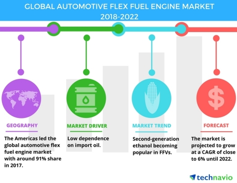 Technavio has published a new market research report on the global automotive flex fuel engine market from 2018-2022. (Graphic: Business Wire)