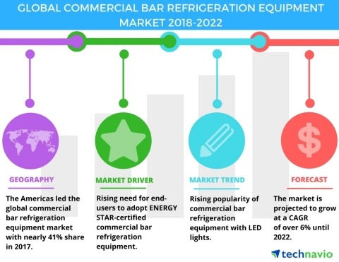 Technavio has published a new market research report on the global commercial bar refrigeration equipment market from 2018-2022. (Graphic: Business Wire)