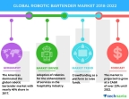 Technavio has published a new market research report on the global robotic bartender market from 2018-2022.