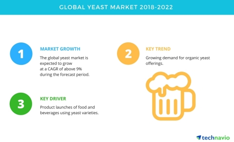 Technavio has published a new market research report on the global yeast market from 2018-2022. (Graphic: Business Wire)