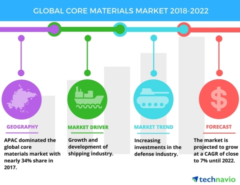 Technavio has published a new market research report on the global core materials market from 2018-2022. (Graphic: Business Wire)