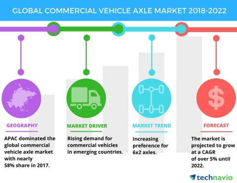 Technavio has published a new market research report on the global commercial vehicle axle market from 2018-2022. (Graphic: Business Wire)