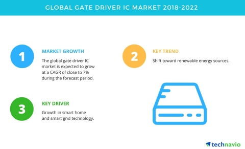 Technavio has published a new market research report on the global gate driver IC market from 2018-2022. (Graphic: Business Wire)