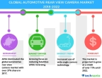 Technavio has published a new market research report on the global automotive rear-view camera market from 2018-2022. (Graphic: Business Wire)