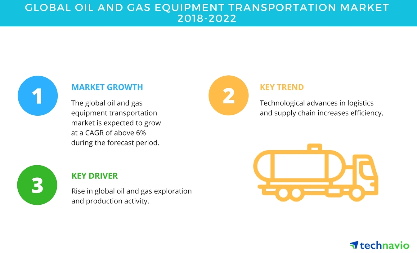 global oil and gas equipment transportation market americas tops
