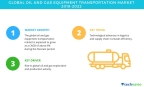 Technavio has published a new market research report on the global oil and gas equipment transportation market from 2018-2022. (Graphic: Business Wire)