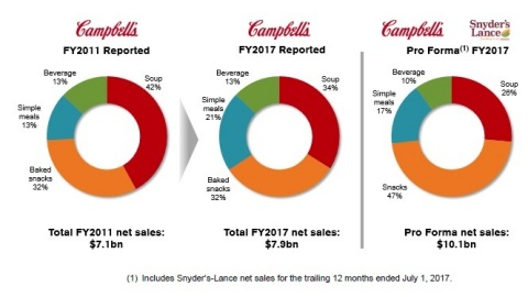 A New Diversified Snacking Leader (Graphic: Business Wire)
