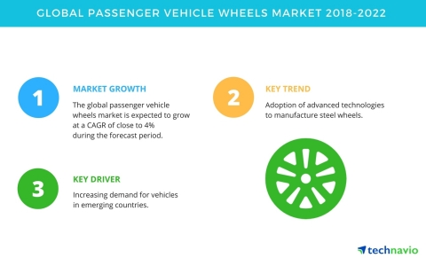 Technavio has published a new market research report on the global passenger vehicle wheels market from 2018-2022. (Graphic: Business Wire)