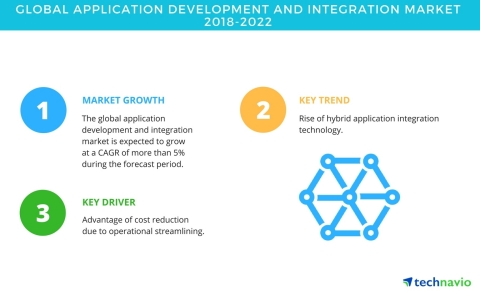 Technavio has published a new market research report on the global application development and integration market from 2018-2022. (Graphic: Business Wire)