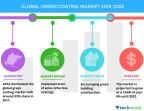 Technavio has published a new market research report on the global green coating market from 2018-2022. (Graphic: Business Wire)
