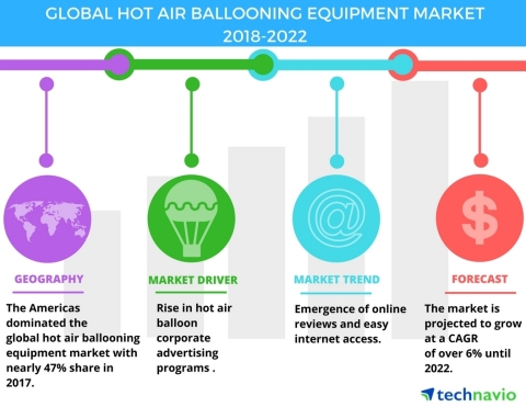 Technavio has published a new market research report on the global hot air ballooning equipment market from 2018-2022. (Graphic: Business Wire)