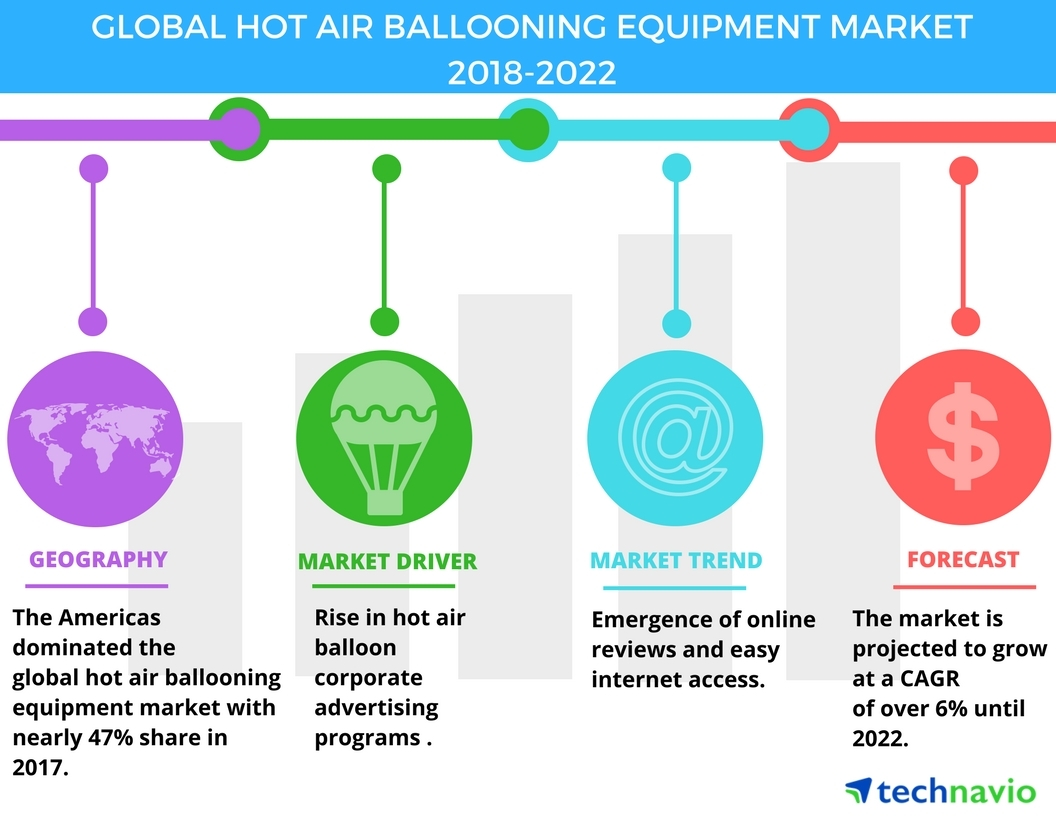 Top Emerging Trends in the Global Hot Air Ballooning Equipment Market |  Technavio | Business Wire