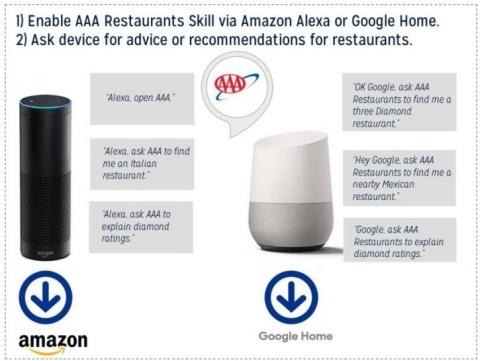 AAA Diamond Alexa and Google Skill Graphic 2018 (Photo: Business Wire)