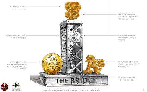 San Francisco Giants win the Bay Bridge Series (Graphic: Business Wire)