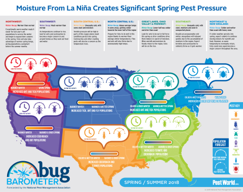 The National Pest Management Association (NPMA) predicts high pest pressure across the U.S. this spring and summer. (Graphic: Business Wire)