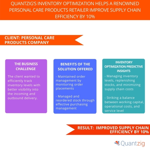 Quantzig's Inventory Optimization Helps a Renowned Personal Care Products Retailer Improve Supply Chain Efficiency by 10%. (Graphic: Business Wire)