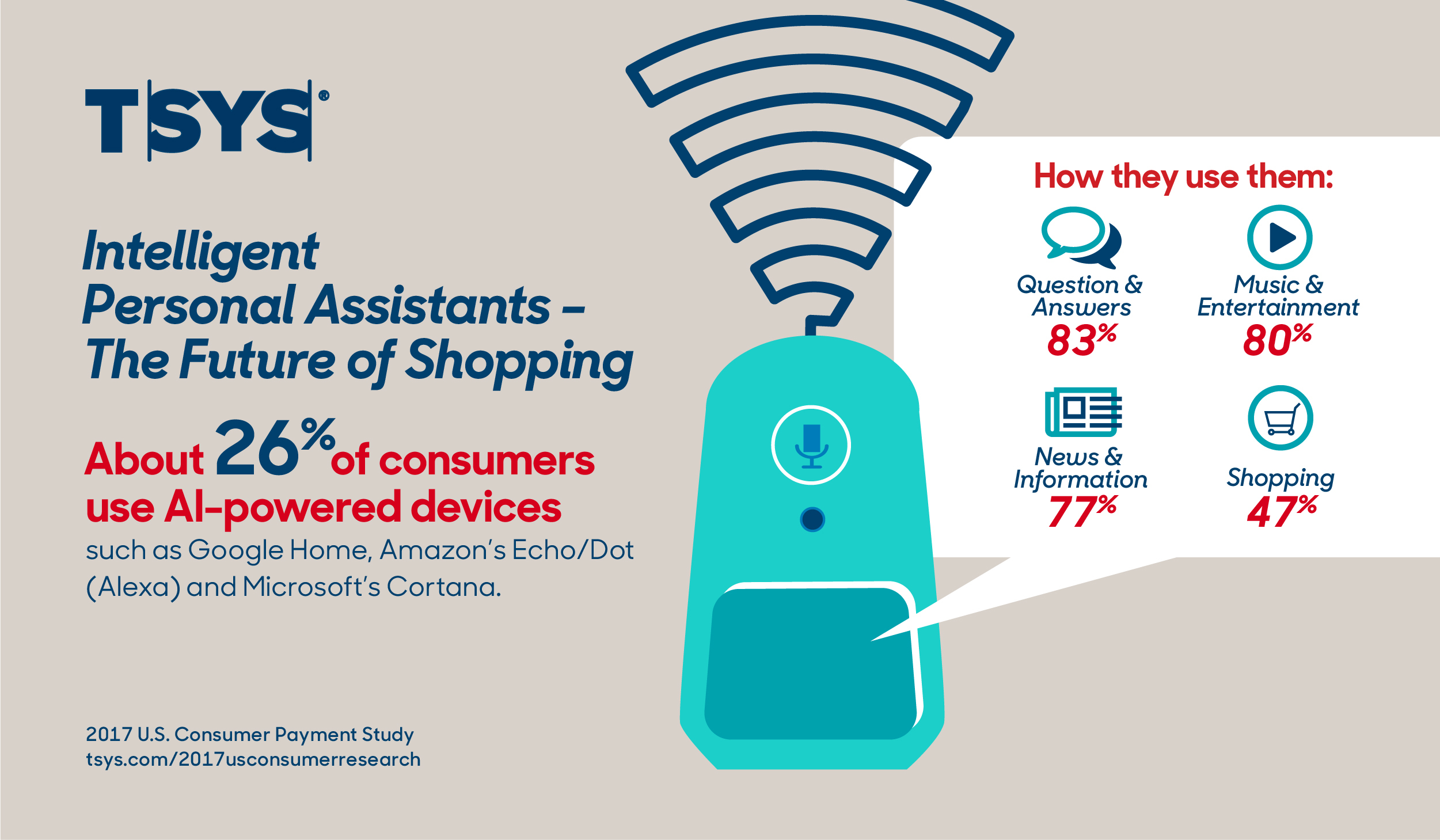 TSYS Consumer Payment Study: More Americans Embracing Cutting-Edge ...