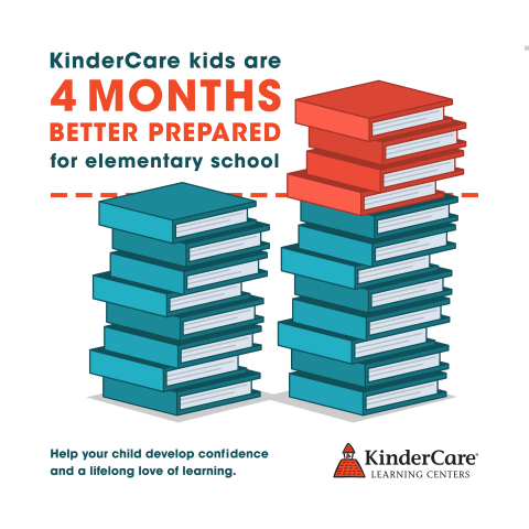 Assessment results show that, on average, children attending KinderCare are four months better prepared for first grade than kindergartners nationwide.  (Graphic: Business Wire)