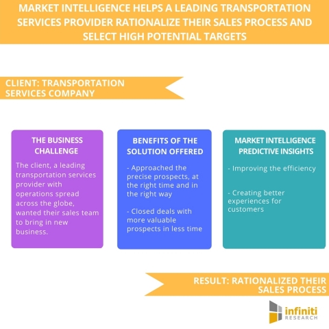 Market Intelligence Helps A Leading Transportation Services Provider Rationalize Their Sales Process and Select High Potential Targets. (Graphic: Business Wire)