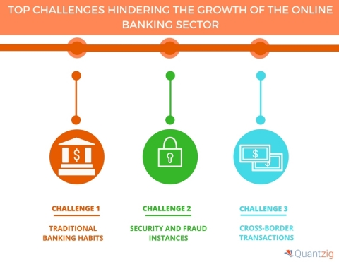 Top Challenges Hindering the Growth of the Online Banking Sector. (Graphic: Business Wire)