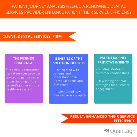 Patient Journey Analysis Helped a Renowned Dental Services Provider Enhance their Service Efficiency. (Graphic: Business Wire)