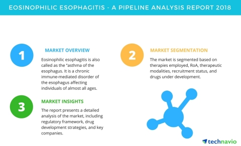 Technavio has published a new pipeline analysis report on the eosinophilic esophagitis market. (Graphic: Business Wire)