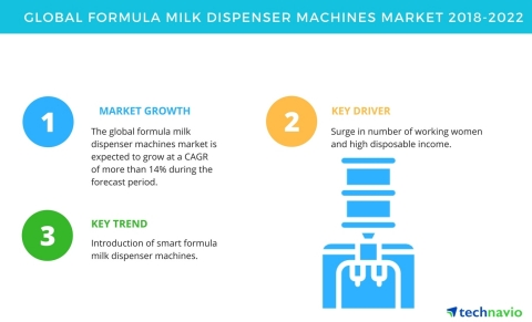 Technavio has published a new market research report on the global formula milk dispenser machines market from 2018-2022. (Graphic: Business Wire)