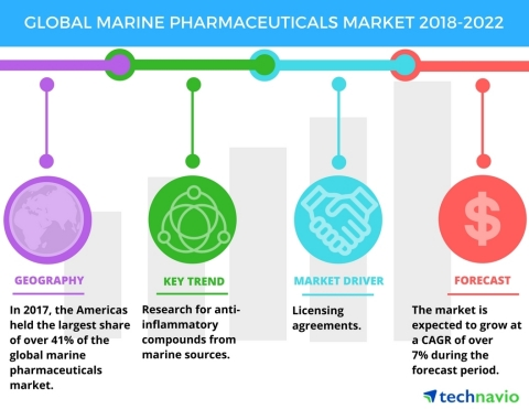 Technavio has published a new market research report on the global marine pharmaceuticals market from 2018-2022. (Graphic: Business Wire)
